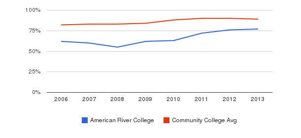 American River College % Students Receiving Some Financial Aid&nbsp(2006-2013)
