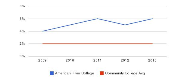 American River College More&nbsp(2009-2013)