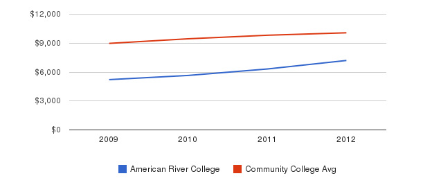 American River College Out-State Tuition Fees&nbsp(2009-2012)