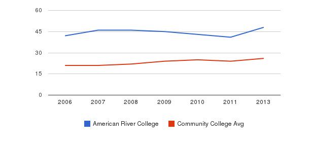 American River College student staff&nbsp(2006-2013)