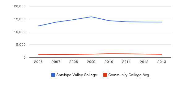 Antelope Valley College Total Enrollment&nbsp(2006-2013)