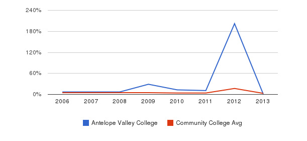 Antelope Valley College Unknown&nbsp(2006-2013)