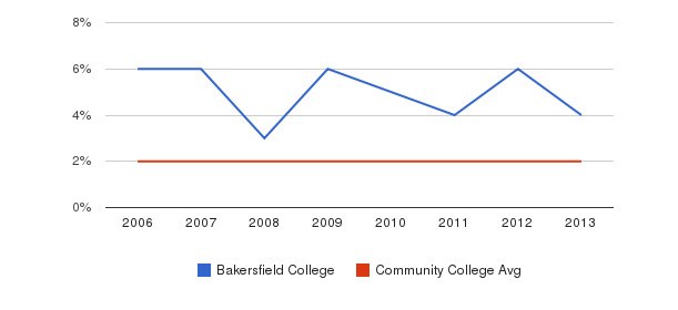 Bakersfield College Asian&nbsp(2006-2013)