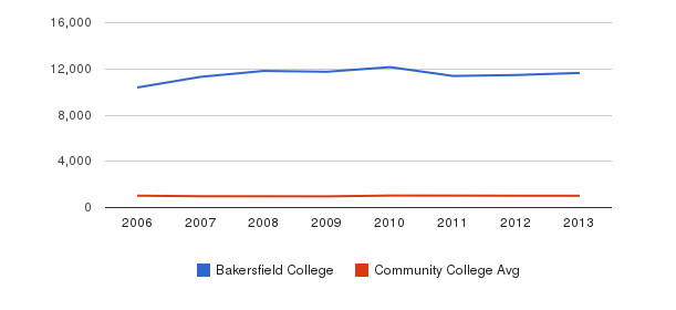 Bakersfield College Part-Time Students&nbsp(2006-2013)
