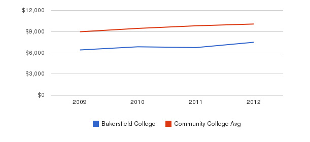 Bakersfield College Out-State Tuition Fees&nbsp(2009-2012)