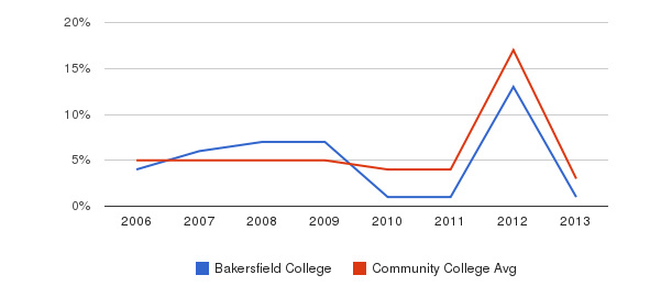 Bakersfield College Unknown&nbsp(2006-2013)