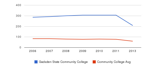 Gadsden State Community College Total Faculty&nbsp(2006-2013)