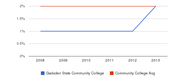 Gadsden State Community College More&nbsp(2008-2013)