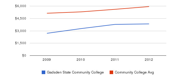 Gadsden State Community College In-State Tuition Fees&nbsp(2009-2012)