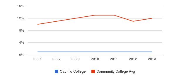 Cabrillo College Black&nbsp(2006-2013)