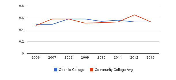 Cabrillo College Diversity Score&nbsp(2006-2013)