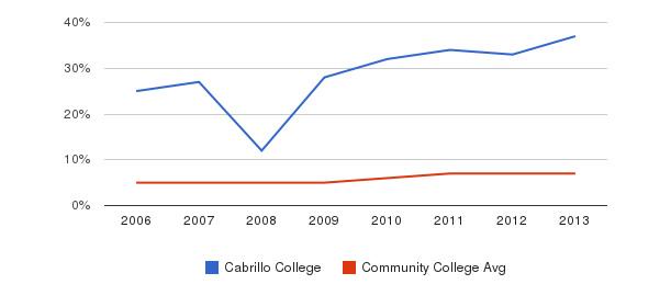 Cabrillo College Hispanic&nbsp(2006-2013)