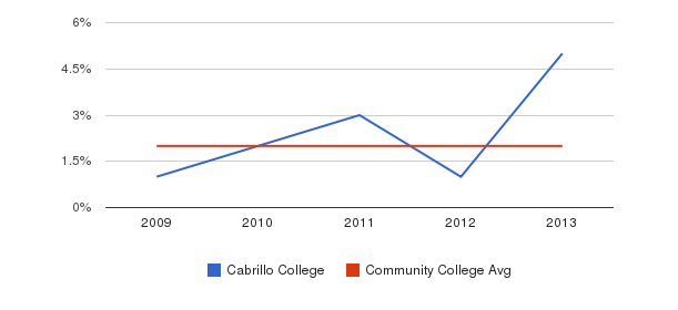 Cabrillo College More&nbsp(2009-2013)
