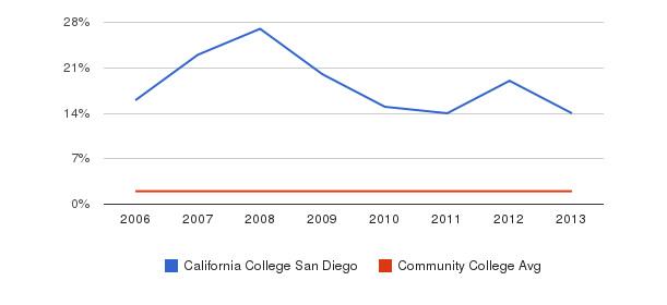 California College San Diego Asian&nbsp(2006-2013)