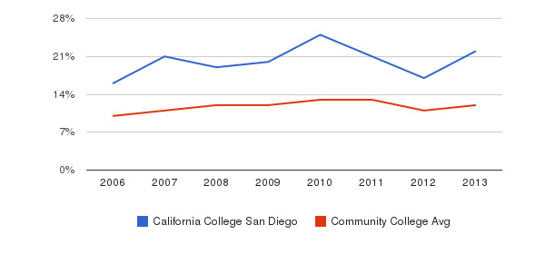 California College San Diego Black&nbsp(2006-2013)