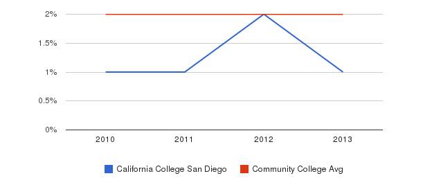 California College San Diego More&nbsp(2010-2013)