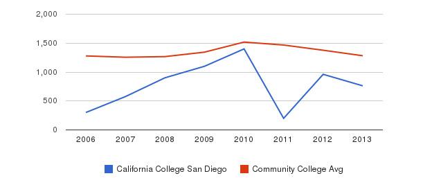 California College San Diego Total Enrollment&nbsp(2006-2013)