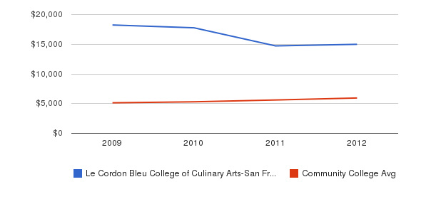 Le Cordon Bleu College of Culinary Arts-San Francisco In-State Tuition Fees&nbsp(2009-2012)