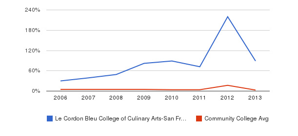 Le Cordon Bleu College of Culinary Arts-San Francisco Unknown&nbsp(2006-2013)