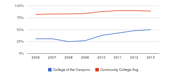 College of the Canyons % Students Receiving Some Financial Aid&nbsp(2006-2013)