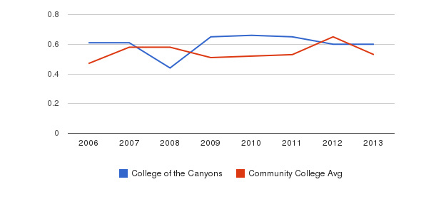 College of the Canyons Diversity Score&nbsp(2006-2013)