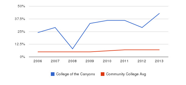 College of the Canyons Hispanic&nbsp(2006-2013)