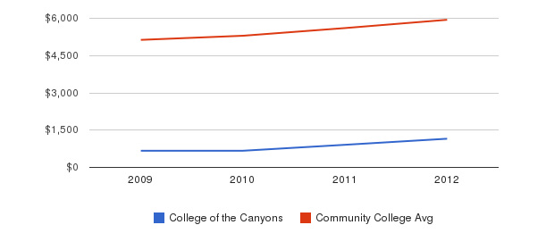College of the Canyons In-State Tuition Fees&nbsp(2009-2012)