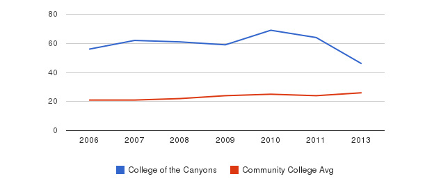 College of the Canyons student staff&nbsp(2006-2013)