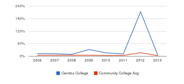 Cerritos College Unknown&nbsp(2006-2013)