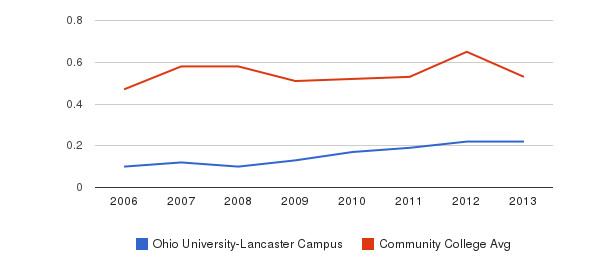Ohio University-Lancaster Campus Diversity Score&nbsp(2006-2013)
