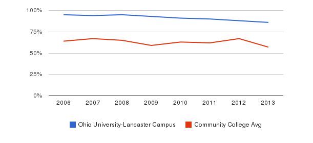 Ohio University-Lancaster Campus White&nbsp(2006-2013)