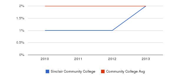 Sinclair Community College More&nbsp(2010-2013)