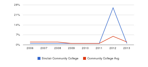 Sinclair Community College non_resident&nbsp(2006-2013)