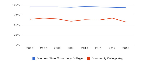 Southern State Community College White&nbsp(2006-2013)