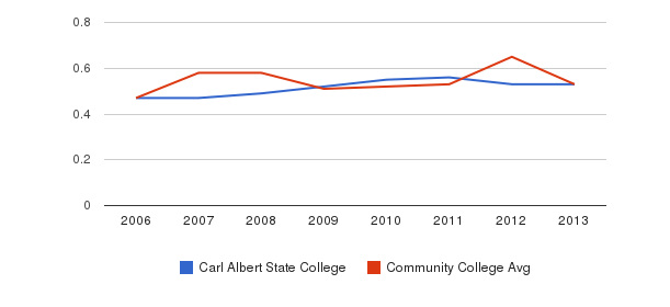 Carl Albert State College Diversity Score&nbsp(2006-2013)