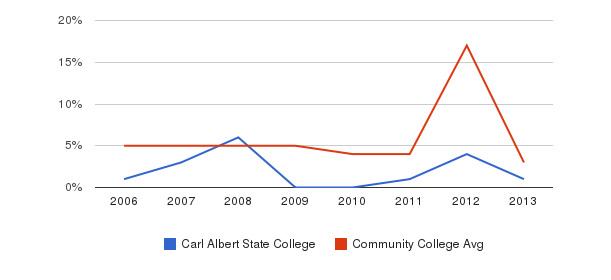 Carl Albert State College Unknown&nbsp(2006-2013)