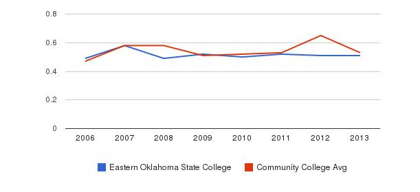 Eastern Oklahoma State College Diversity Score&nbsp(2006-2013)