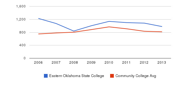 Eastern Oklahoma State College Full-Time Students&nbsp(2006-2013)
