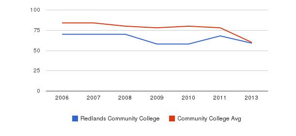 Redlands Community College Total Faculty&nbsp(2006-2013)