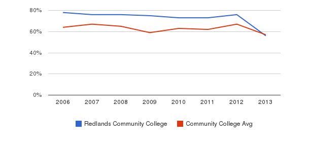 Redlands Community College White&nbsp(2006-2013)