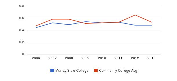 Murray State College Diversity Score&nbsp(2006-2013)