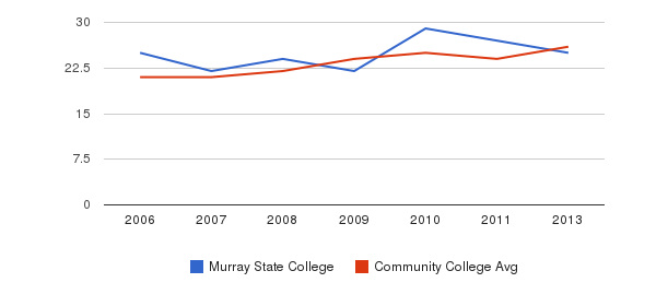 Murray State College student staff&nbsp(2006-2013)