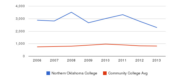 Northern Oklahoma College Full-Time Students&nbsp(2006-2013)
