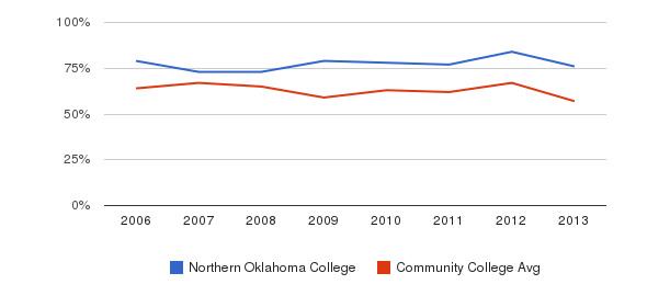 Northern Oklahoma College White&nbsp(2006-2013)