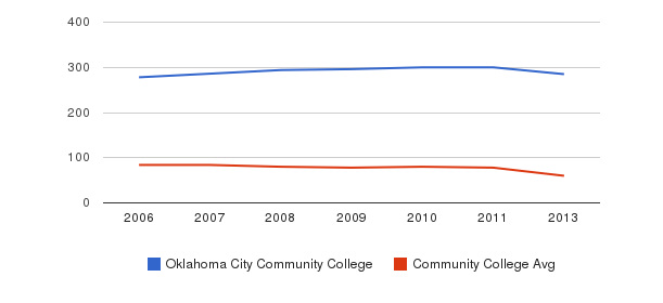 Oklahoma City Community College Total Faculty&nbsp(2006-2013)