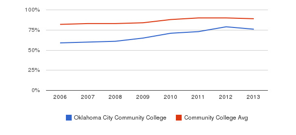 Oklahoma City Community College % Students Receiving Some Financial Aid&nbsp(2006-2013)