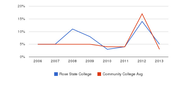 Rose State College Unknown&nbsp(2006-2013)