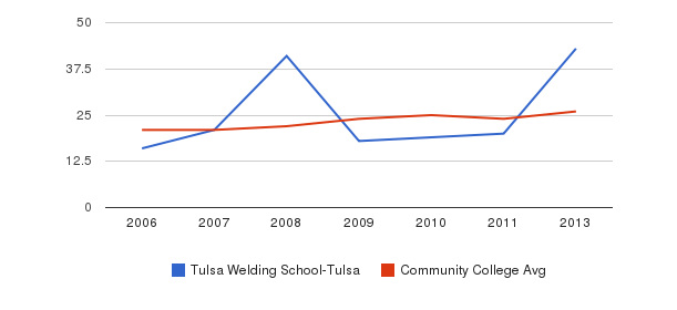 Tulsa Welding School-Tulsa student staff&nbsp(2006-2013)