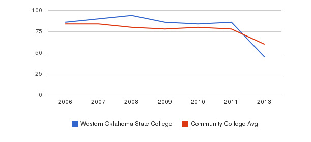 Western Oklahoma State College Total Faculty&nbsp(2006-2013)