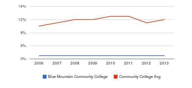 Blue Mountain Community College Black&nbsp(2006-2013)